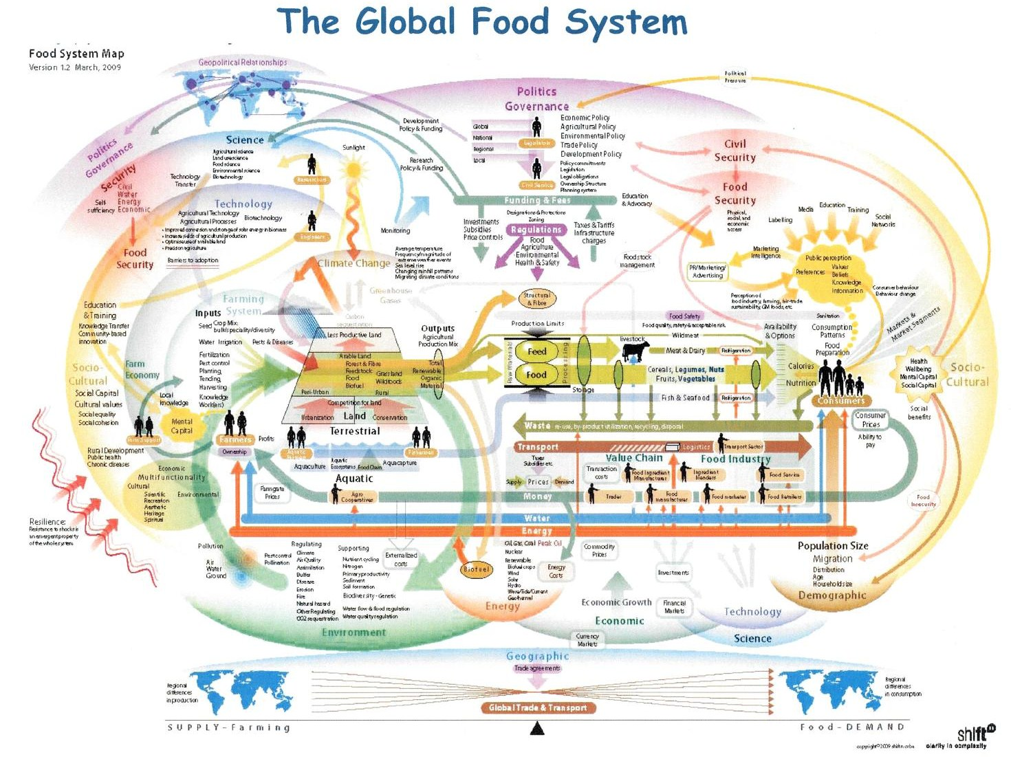 FoodTech Connect Exploring Relationships in the Food System Map