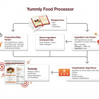 Yummly CEO David Feller On Food Data & Semantic Recipe Search