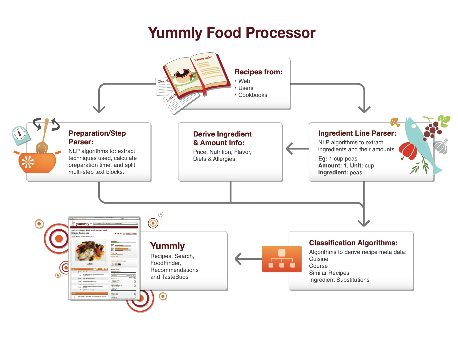 Foodtech connect yummly ceo david feller on food data semantic foodtech connect yummly ceo david feller on food data semantic recipe search foodtech connect forumfinder Gallery