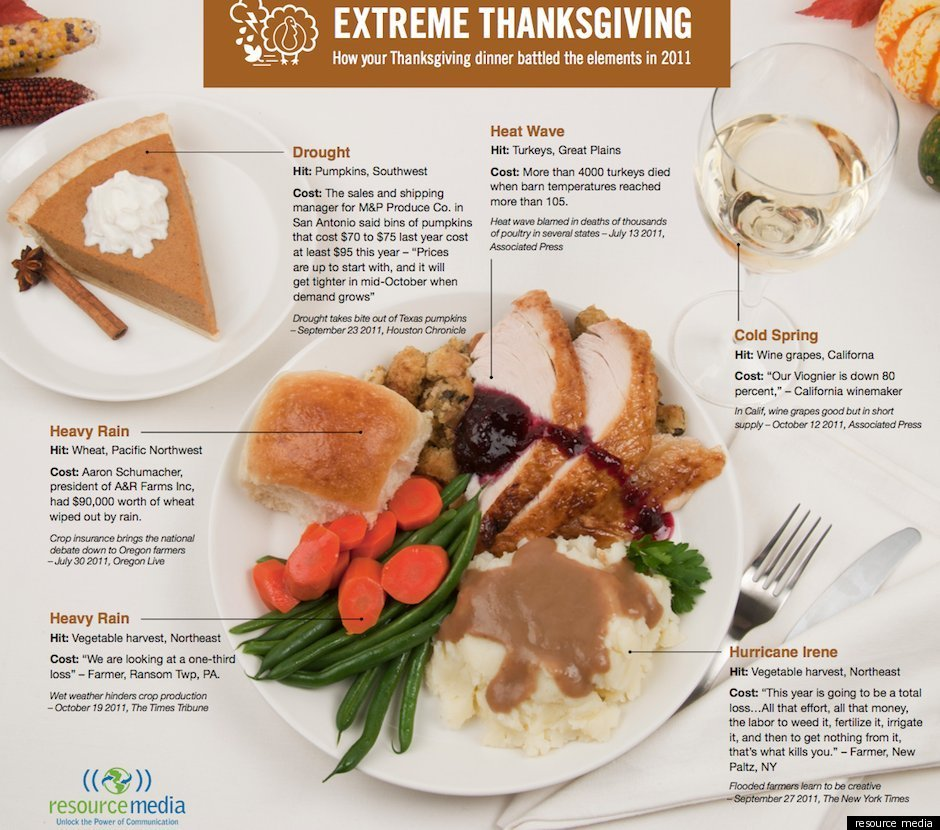 Thanksgiving project designed by cristian y morehead high esl i infographic extreme thanksgiving foodtech connect forumfinder Images
