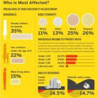 Infographic of the Week: Food Insecurity