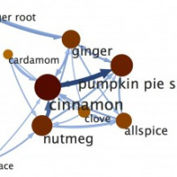 Mining Allrecipes.com's Ingredient Networks for Recipe Recommendations