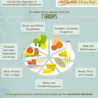 Infographic of the Week: What We Think vs. What We Do: America's Nutrition Evolution