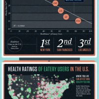 Infographics of the Week: What 7.68 Million Food Ratings Tell Us About Our Eating Habits