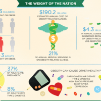 Infographic of the Week: Weight of the Nation & Obesity Prevention
