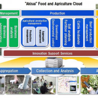 Fujitsu to Launch SaaS For Food and Agriculture Industries