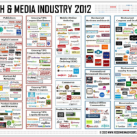 Food Tech & Media a $1.5 Billion Industry, Research Says