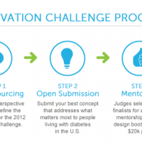 Using Challenges to Spark Innovation: Sanofi US Case Study