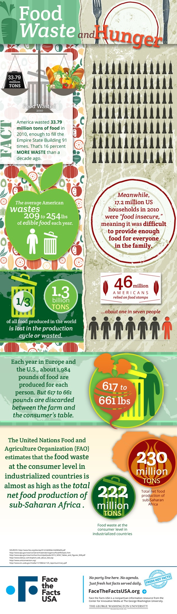 Infographics of the week food waste facts food tech for American cuisine facts