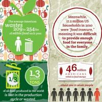 Infographics of the Week: Food Waste Facts