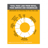 How the US Loses 40% of Our Food: Problems & Solutions