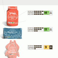 Nutrition Label of Tomorrow: Tech or New Graphic?