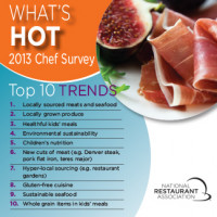 Health, Sustainability & Tech Top NRA's 2013 Restaurant Trends