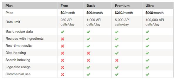 Punchfork API Plan