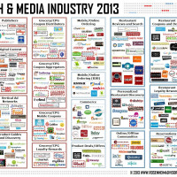 Food Tech & Media Funding, M&A and Partnership Deals: January 2013