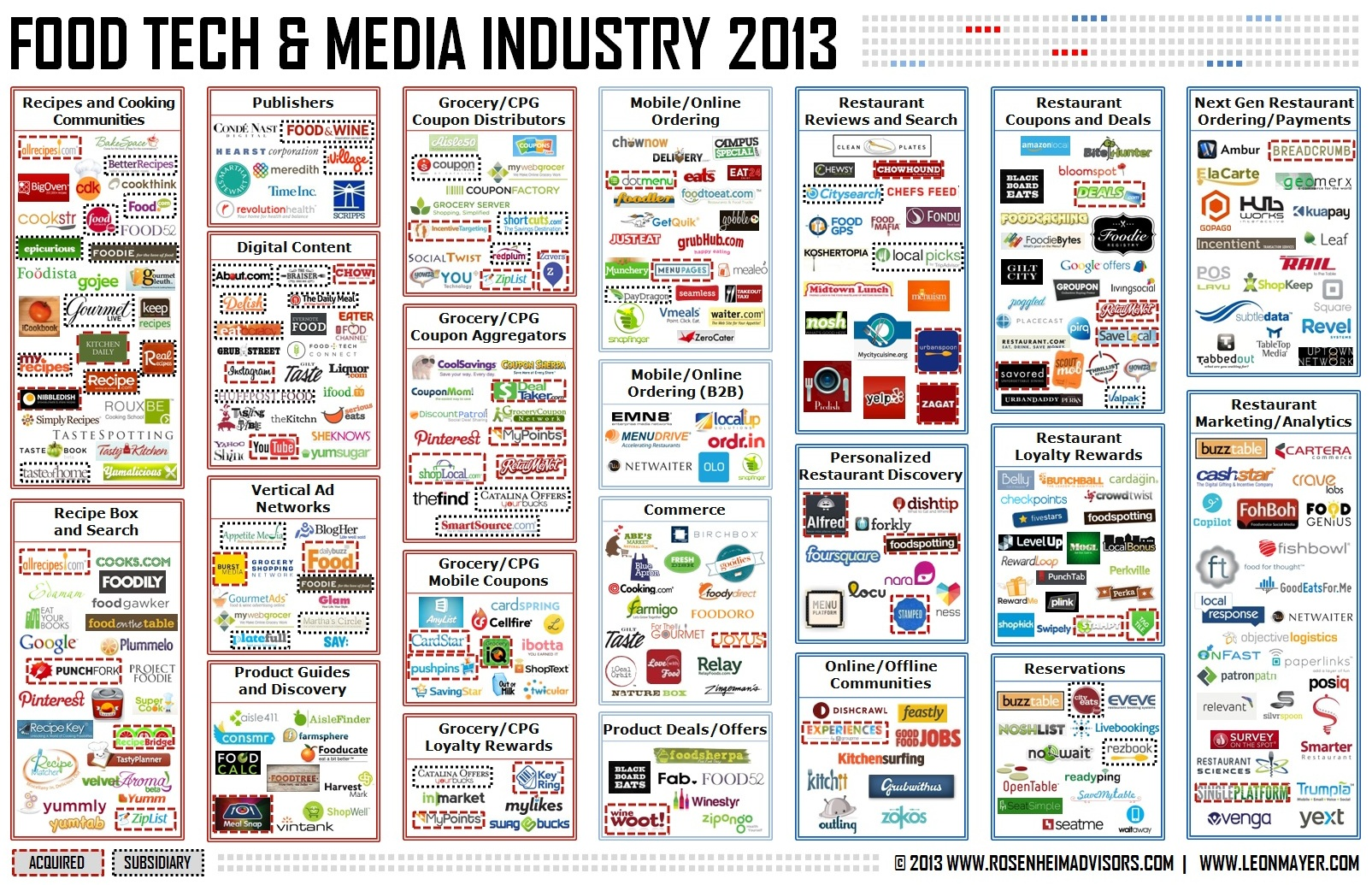Food Tech and Media Industry January 2013 - Rosenheim Advisors and Leon Mayer