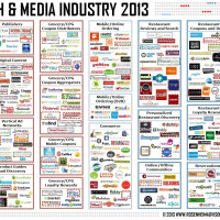 Food Tech Media Startup Funding, M&A and Partnerships: April 2013