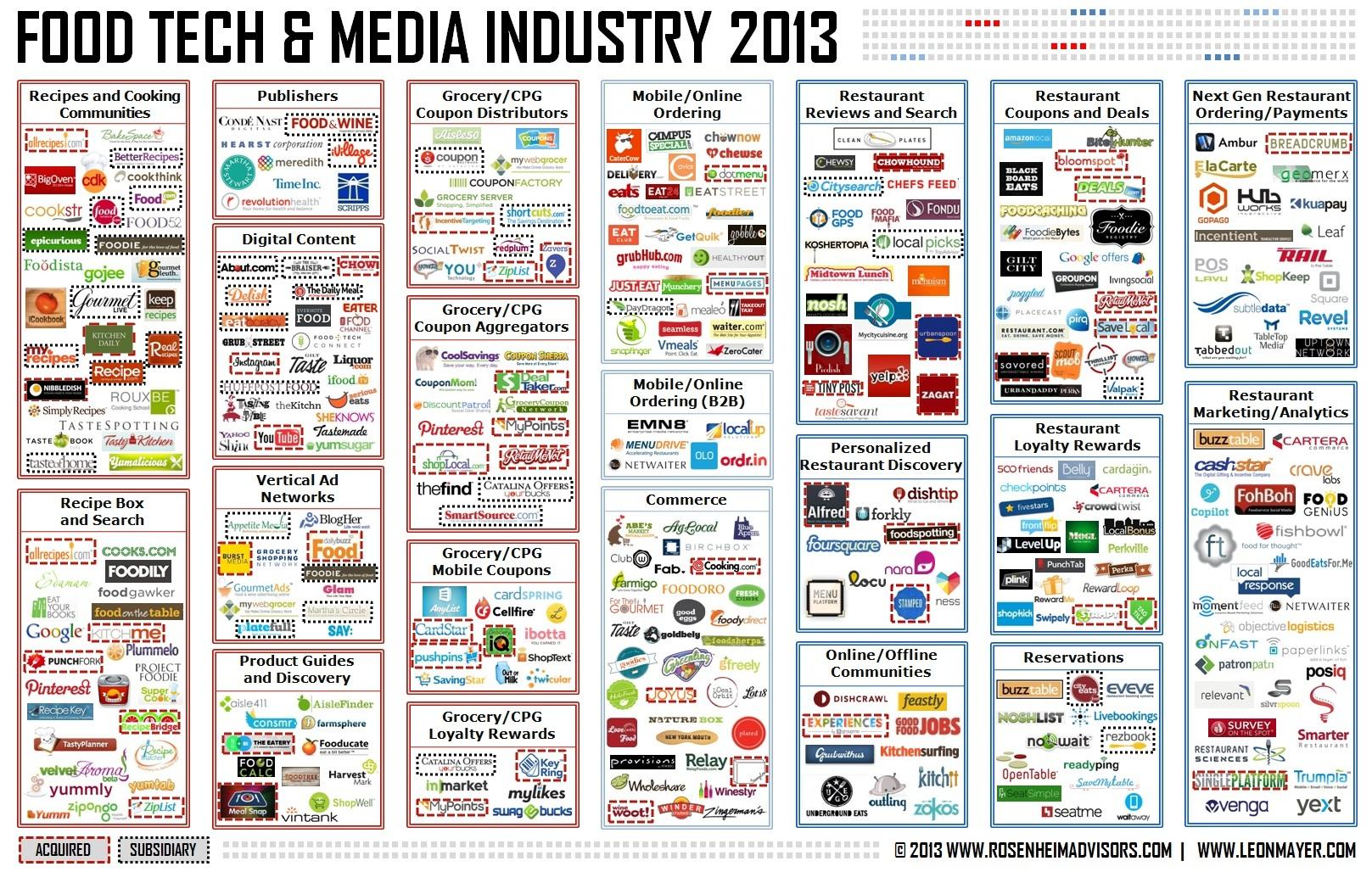 Food Tech & Media Industry Map - Rosenheim Advisors & Leon Mayer