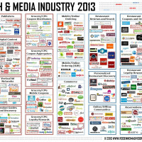 Food Tech Media Startup Funding, M&A and Partnerships: May 2013
