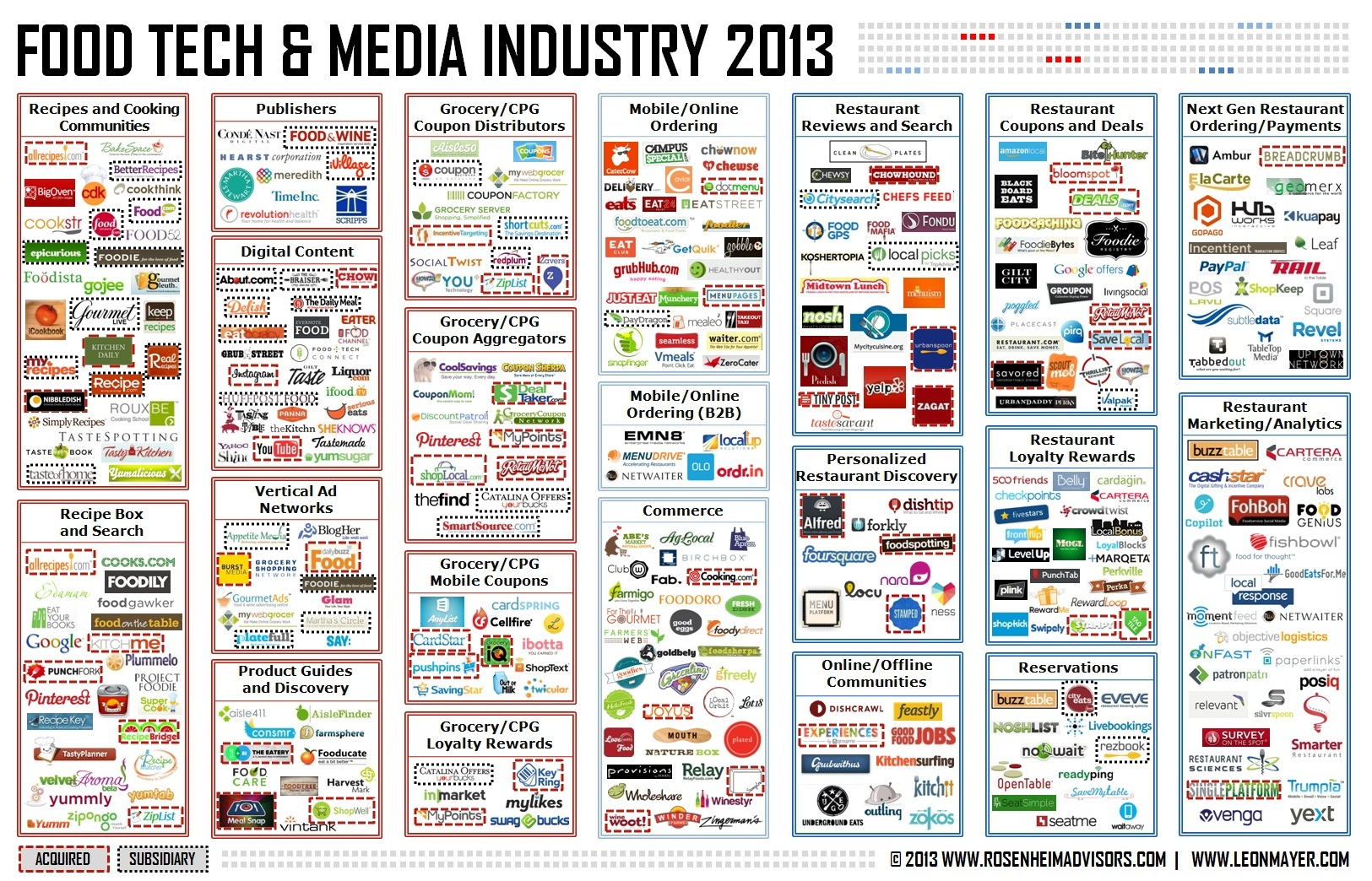 Food Tech and Media Industry 2013 - Rosenheim Advisors & Leon Mayer
