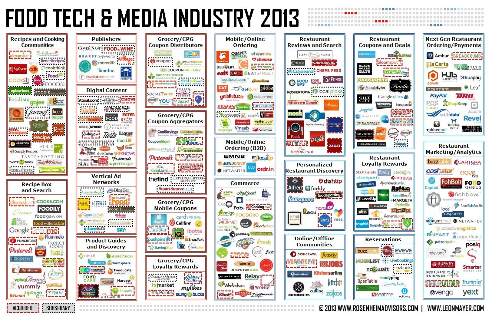 Food Tech and Media Industry 2013 - Rosenheim Advisors & Leon Mayer