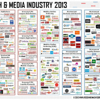 Food Tech Media Startup Funding, M&A and Partnerships: June 2013