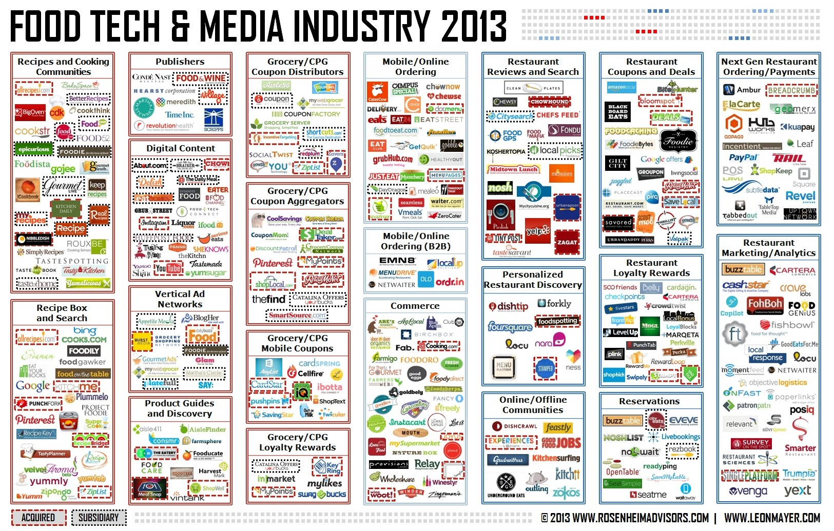 Food Tech and Media Industry 2013 - Rosenheim Advisors and Leon Mayer