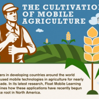 Infographic of the Week: The Farmer and the Mobile App