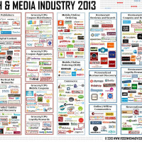Food Tech Media Startup Funding, M&A and Partnerships: August 2013