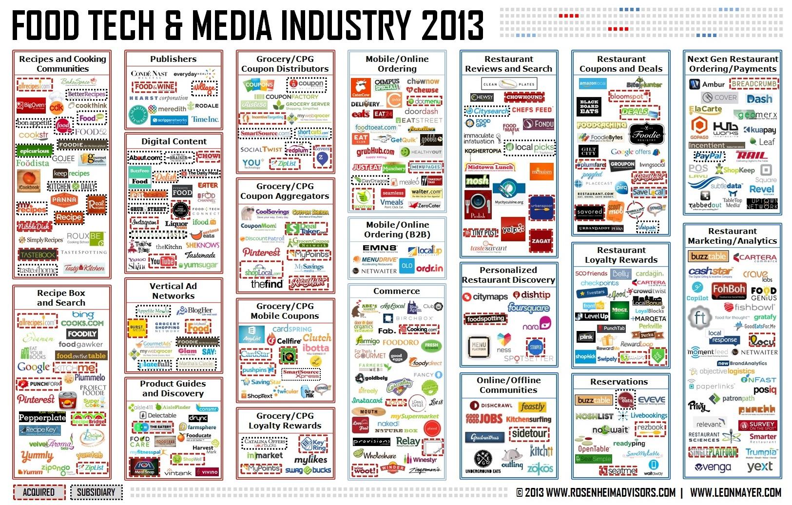 Food Tech and Media Industry 2013 - Rosenheim Advisors and Leon Mayer