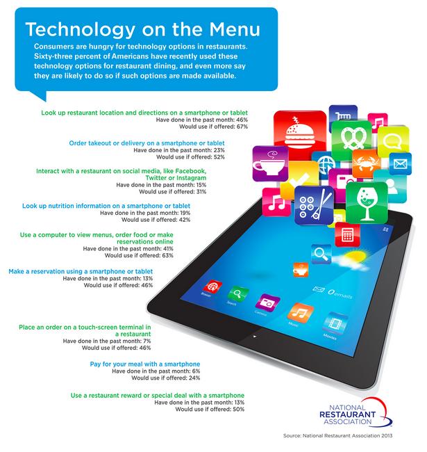 National Restaurant Association Finds Customers Crave Tableside Technology