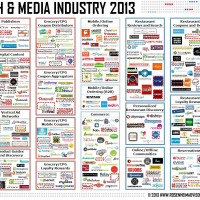 Food Tech Media Startup Funding, M&A and Partnerships: October 2013