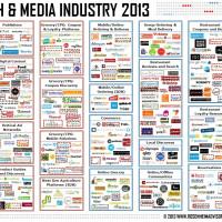 Food Tech Media Startup Funding, M&A and Partnerships: November 2013