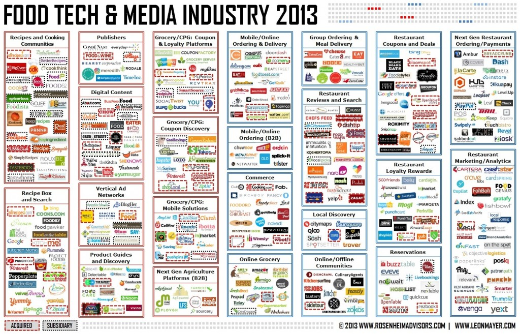 Food-Tech-and-Media-Industry-2013-Rosenheim-Advisors-and-Leon-Mayer