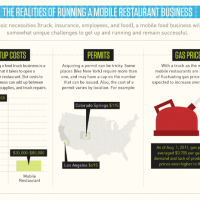 Infographic of the Week: The Ins & Outs of Operating a Food Truck