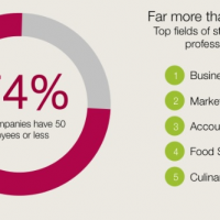 Infographic of the Week: LinkedIn's Who's Who of the Food Industry
