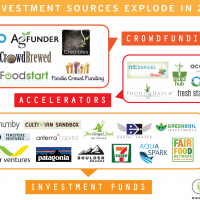Food & Ag Investment Sources Explode in 2013