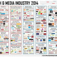 Food Tech Media Startup Funding, M&A and Partnerships: December 2013