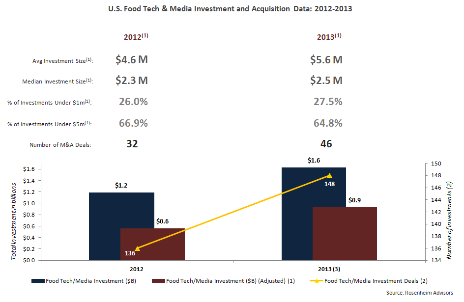 Rosenheim Advisors - Food Tech Media Investment Acquistion Data 2012-2013