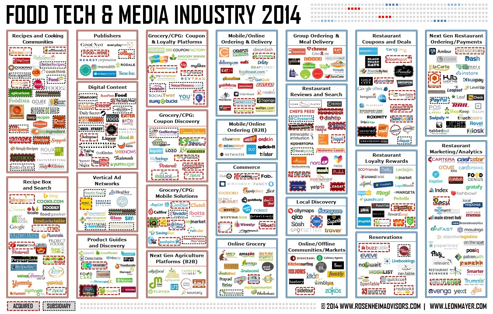 Food Tech and Media Industry 2014 - Rosenheim Advisors
