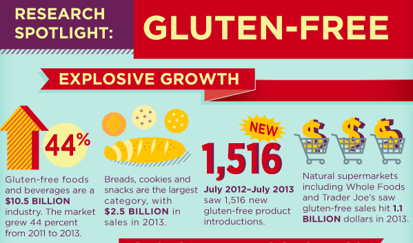 Food Tech Connect Infographic Of The Week The Rise Of