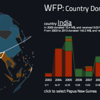 Data Dive: An Interactive Visualization of Global Hunger Relief