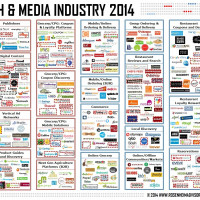 Food Tech Media Startup Funding, M&A and Partnerships: February 2014