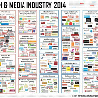 Food Tech Media Startup Funding, M&A and Partnerships: March 2014