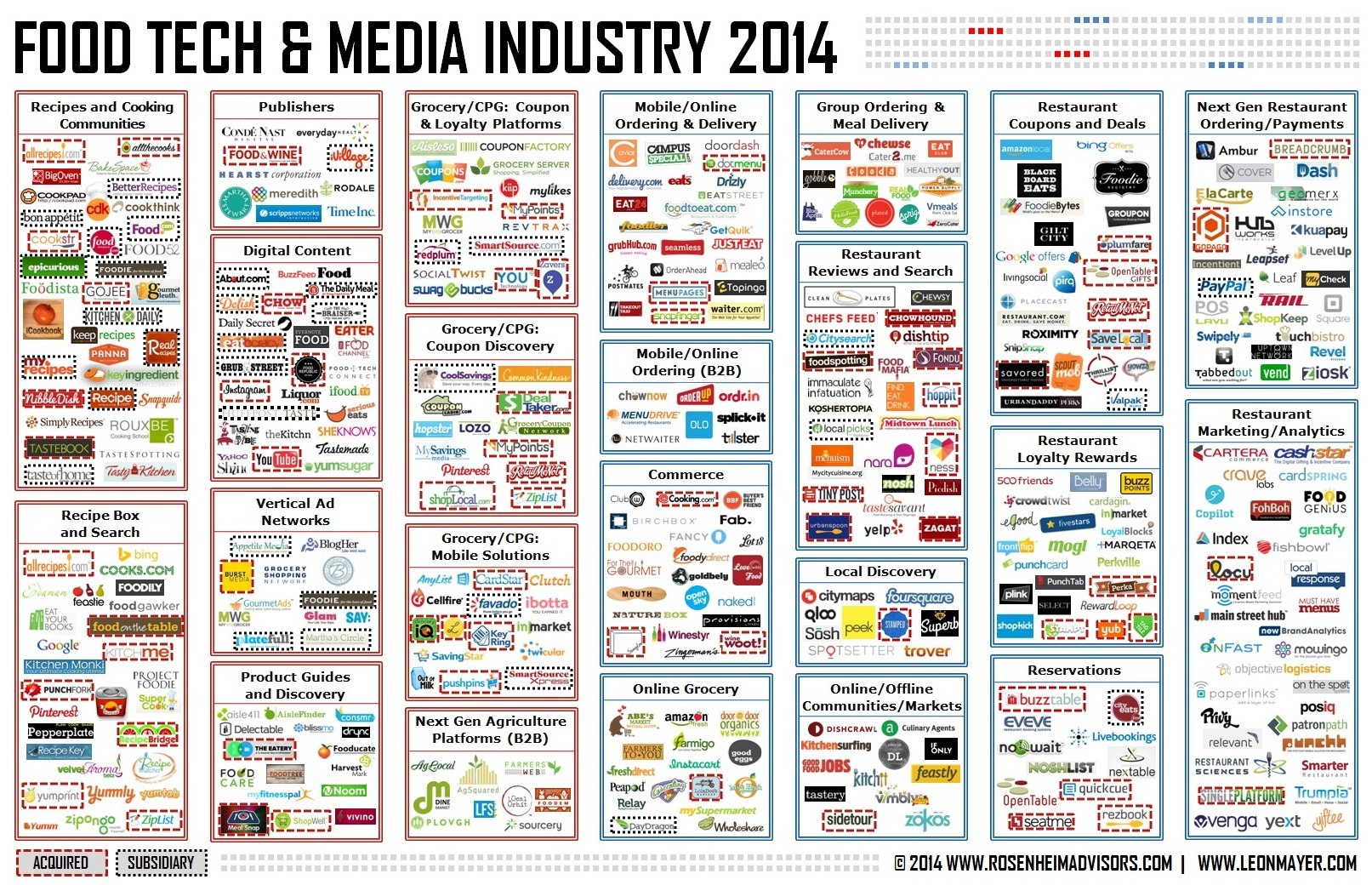 Food Tech and Media Industry 2014 - Rosenheim Advisors and Leon Mayer