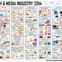 Food Tech Media Startup Funding, M&A and Partnerships: April 2014
