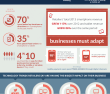 Mobile Restaurant Tech Trends Infographic