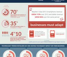 Mobile Restaurant Tech Trends Infographic