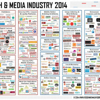 Food Tech Media Startup Funding, M&A and Partnerships: May 2014