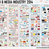 Food Tech Media Startup Funding, M&A and Partnerships: June 2014